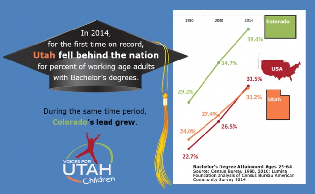 Comparing economic opportunity,  Voices for Utah Children finds Utah ahead of Colorado in 9 areas, behind in 12
