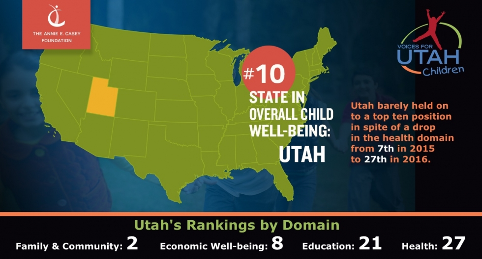 Utah's KIDS COUNT Child Health Ranking Drops From 7th in 2015 to 27th in 2016