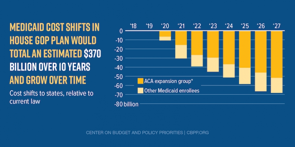 Nationally, Medicaid Spending Cuts in House GOP Plan Would Total $880 Billion Over 10 Years and Grow Over Time