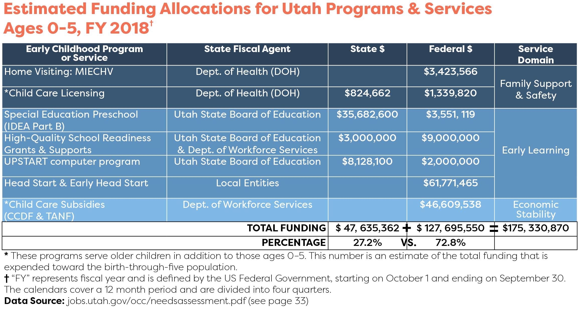 Graph Estimated Funding Allocations