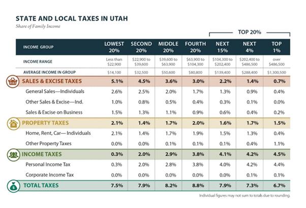 Voices For Utah Children Poverty Advocates Tax Reform Letter