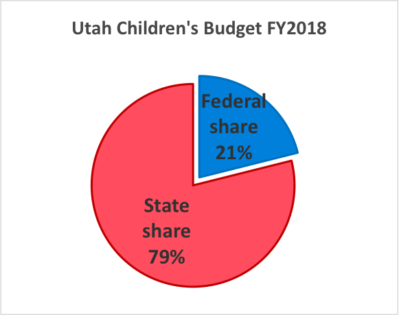 State Fed Share 79 21