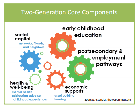 Two Generation Poverty Core Components