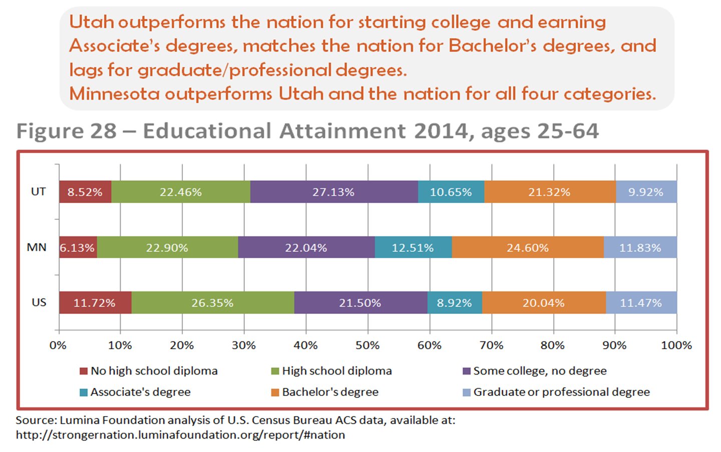 Ut Mn educ attainment