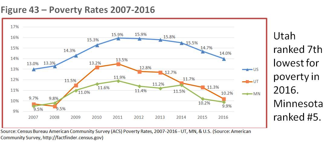 Ut Mn poverty rates