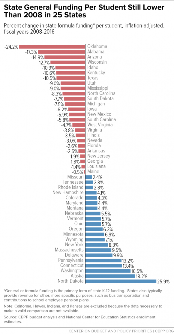 state general funding per student lower than 2008 in 25 states