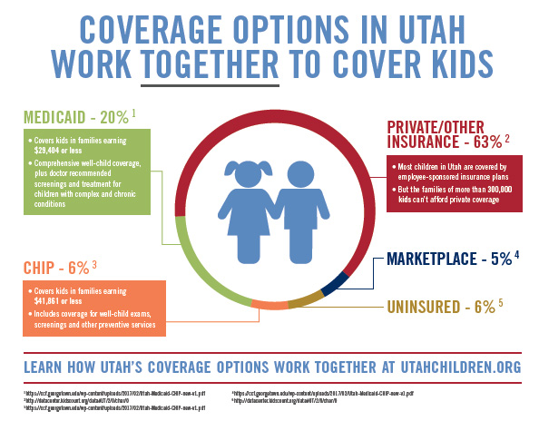 Coverage in Utah for kids infographic