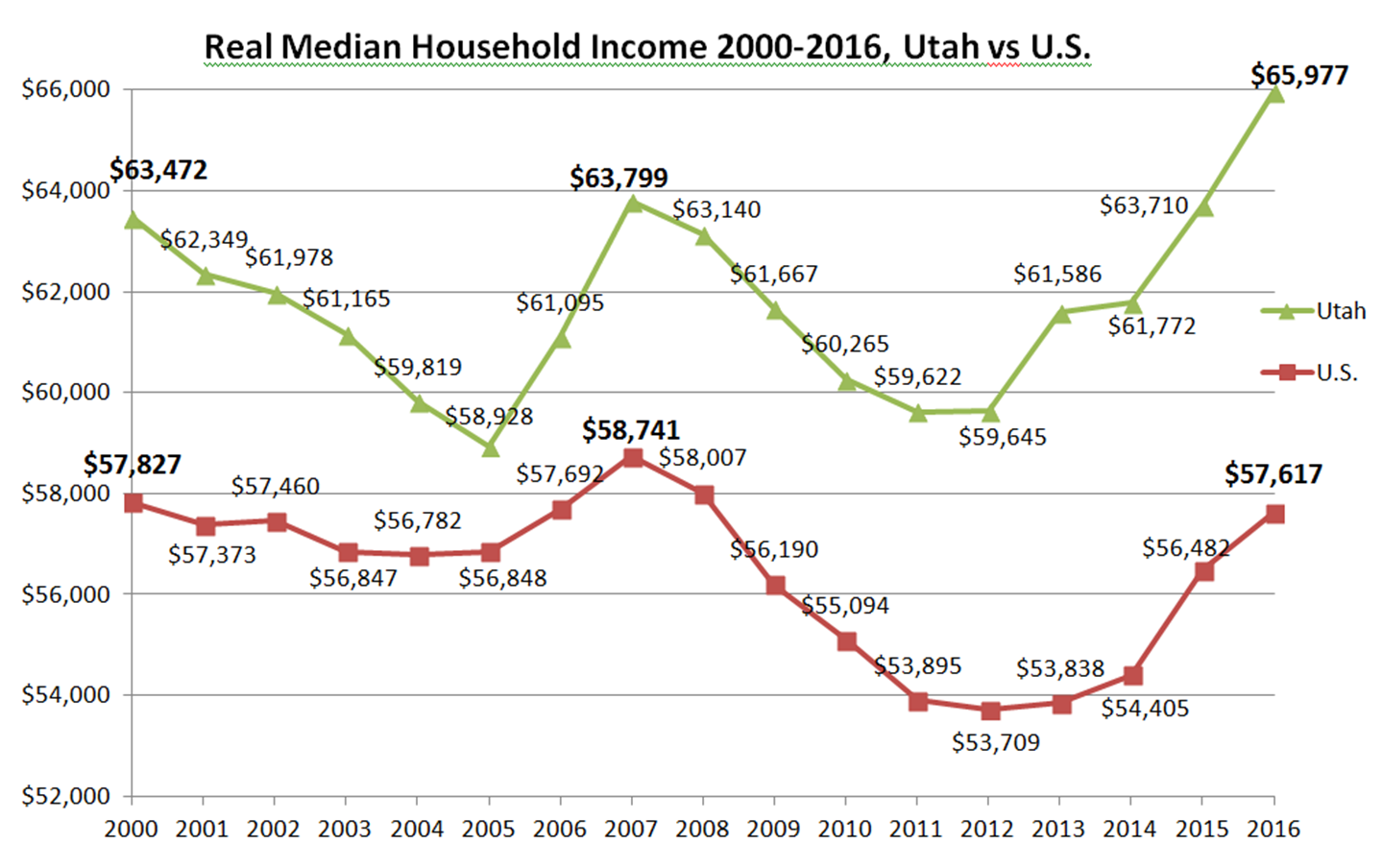 Income trend chart 2000 2016