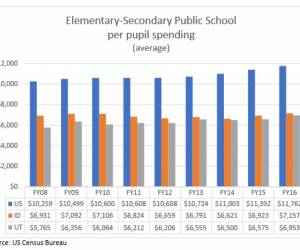 Utah Education – 30 years at the bottom