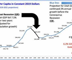 How Will the Coronavirus Recession Impact Utah?