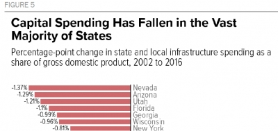 Utah 3rd Worst in US for Falling Infrastructure Investment