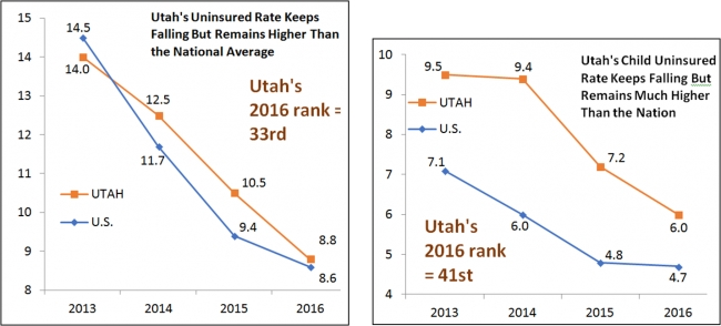 New Census Data Show that Utah Has Made Improvements in Uninsured Rate Thanks to Medicaid, CHIP and the ACA - Press Release by Jessie Mandle
