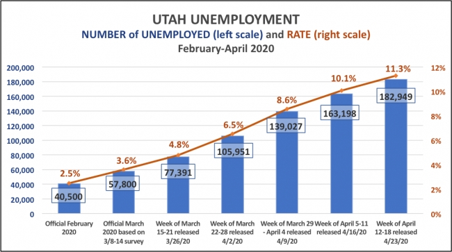 Utah's unemployment trend since February based on weekly unemployment filings