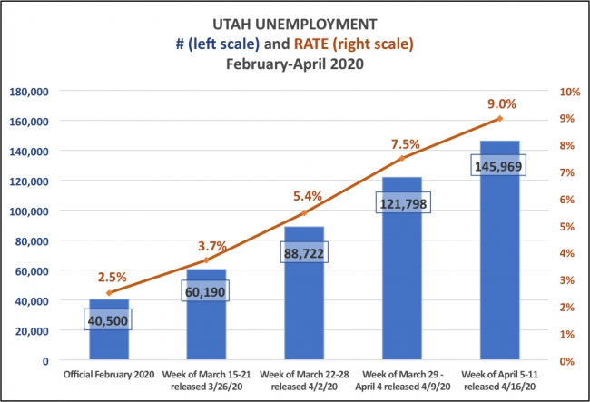"Utah's Unemployment Rate Now Exceeds Its 2010 ""Great Recession"" Peak"