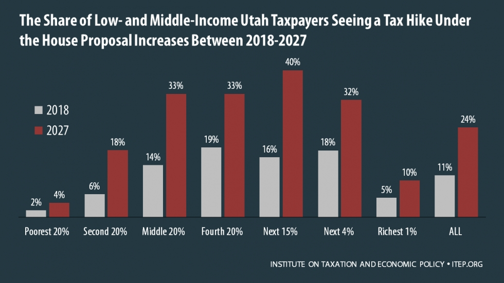 Utah Penalized for Large Families in Tax Reform