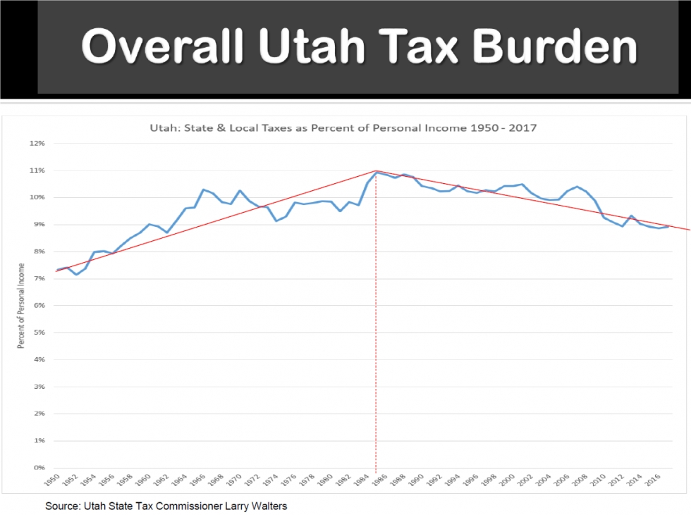 Invest in Utah's Future, Not Tax Cuts